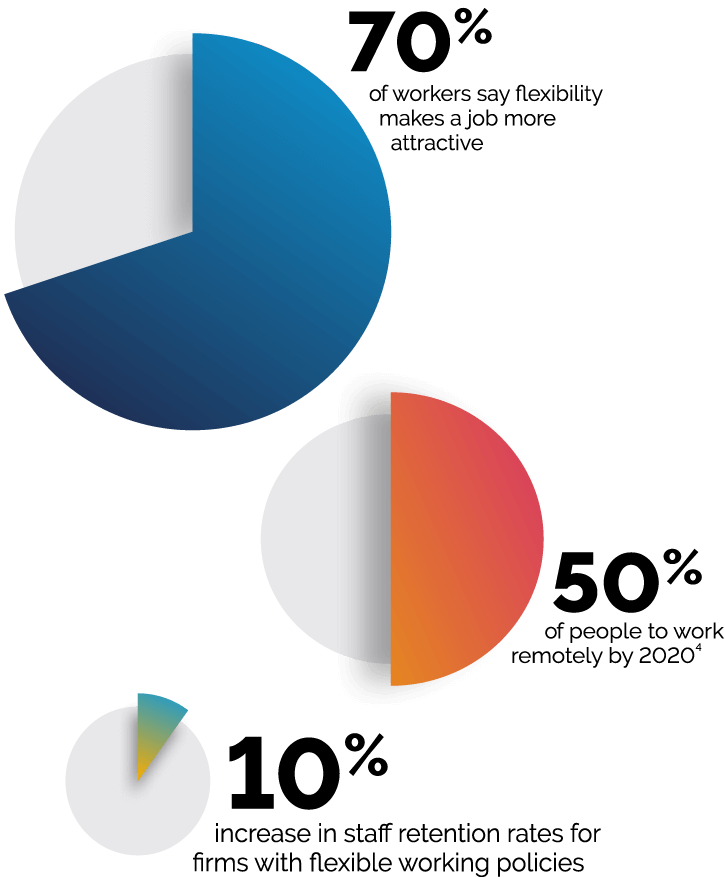 Pie Chart Illustrating the evolution of the workplace