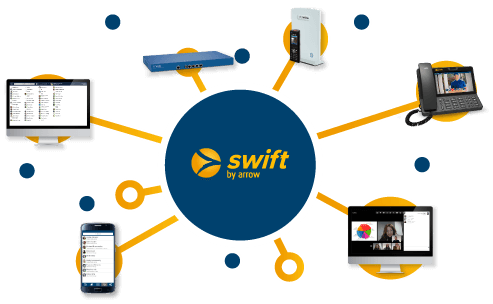 Swift cloud pbx collaboration multiple devices