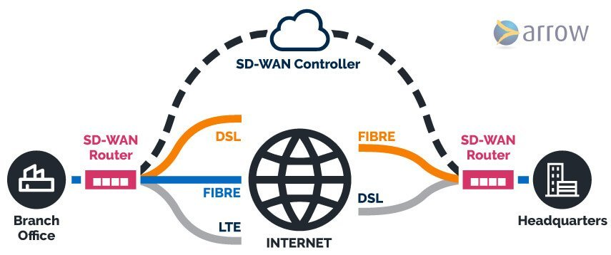 How does SD-WAN Work? Map infographic